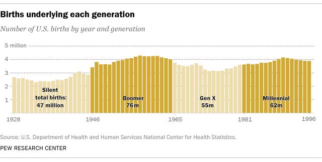 Generacion millenial como consumidores