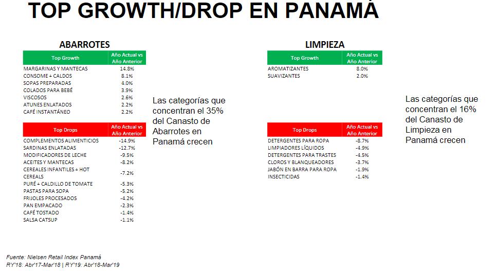 Comportamiento del consumidor Panameño en 2019